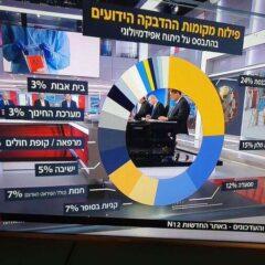 АНАЛИЗА ПРЕНОСА ВИРУСА У ИЗРАЕЛУ – 24% ЗАРАЗИ СЕ У СИНАГОГАМА, СЛЕДЕ РЕСТОРАНИ И ПРОДАВНИЦЕ