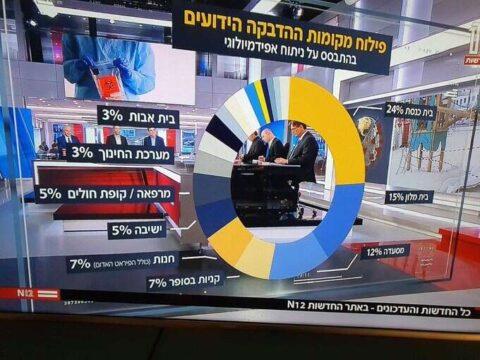 ANALIZA PRENOSA VIRUSA U IZRAELU – 24% ZARAZI SE U SINAGOGAMA, SLEDE RESTORANI I PRODAVNICE